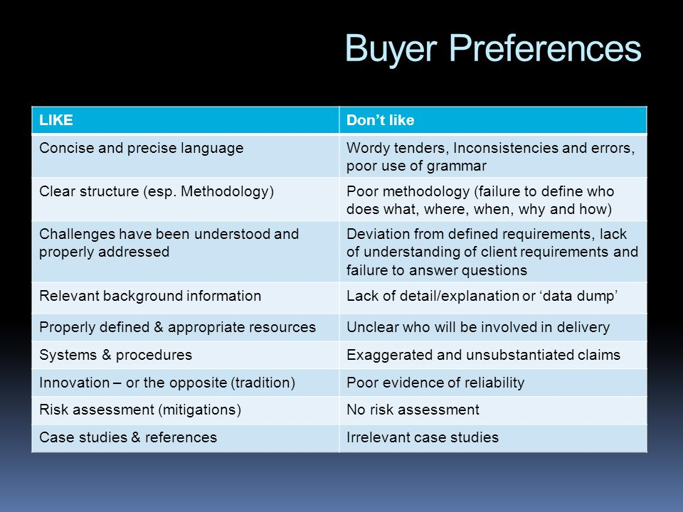 Buyer Preferences LIKEDont like Concise and precise languageWordy tenders, Inconsistencies and errors, poor use of grammar Clear structure (esp.