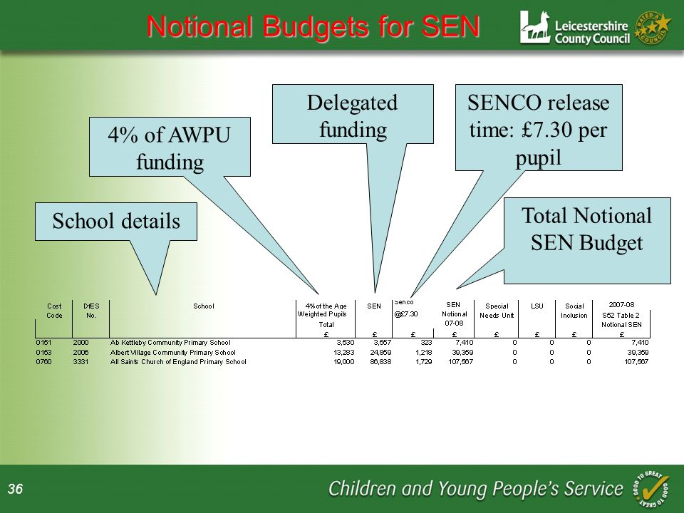 36 Notional Budgets for SEN School details 4% of AWPU funding Delegated funding SENCO release time: £7.30 per pupil Total Notional SEN Budget