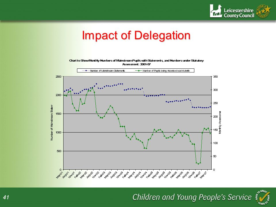 41 Impact of Delegation