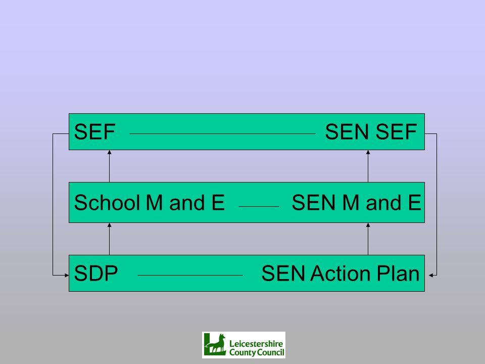 SEF SEN SEF School M and E SEN M and E SDP SEN Action Plan