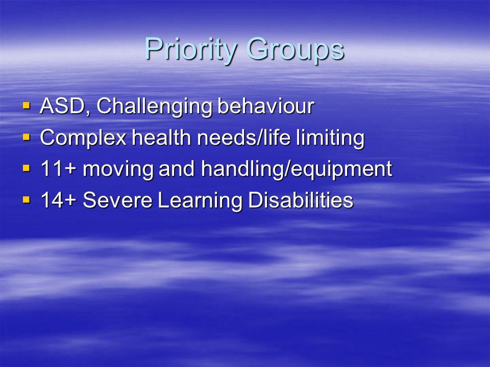 Priority Groups ASD, Challenging behaviour ASD, Challenging behaviour Complex health needs/life limiting Complex health needs/life limiting 11+ moving
