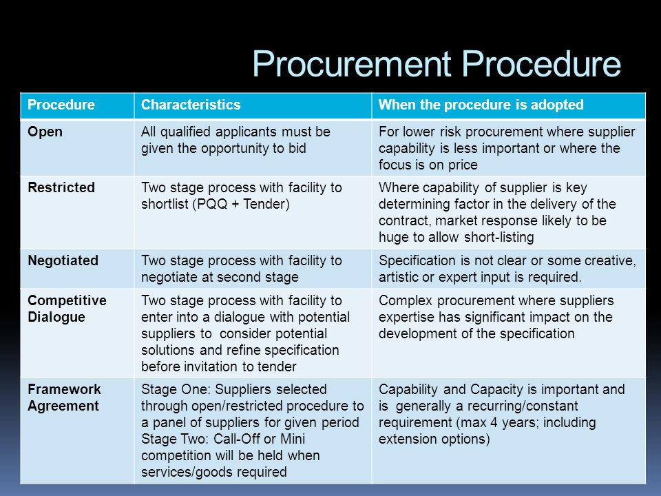Procurement Procedure ProcedureCharacteristicsWhen the procedure is adopted OpenAll qualified applicants must be given the opportunity to bid For lowe