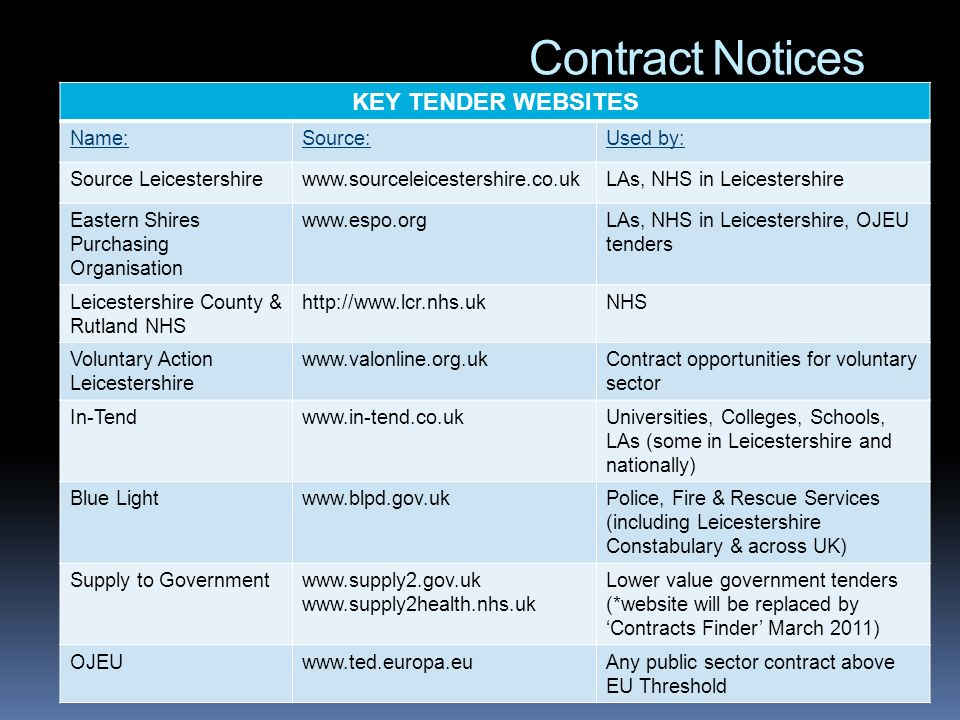 Contract Notices KEY TENDER WEBSITES Name:Source:Used by: Source Leicestershirewww.sourceleicestershire.co.ukLAs, NHS in Leicestershire Eastern Shires Purchasing Organisation www.espo.orgLAs, NHS in Leicestershire, OJEU tenders Leicestershire County & Rutland NHS http://www.lcr.nhs.ukNHS Voluntary Action Leicestershire www.valonline.org.ukContract opportunities for voluntary sector In-Tendwww.in-tend.co.ukUniversities, Colleges, Schools, LAs (some in Leicestershire and nationally) Blue Lightwww.blpd.gov.ukPolice, Fire & Rescue Services (including Leicestershire Constabulary & across UK) Supply to Governmentwww.supply2.gov.uk www.supply2health.nhs.uk Lower value government tenders (*website will be replaced by Contracts Finder March 2011) OJEUwww.ted.europa.euAny public sector contract above EU Threshold