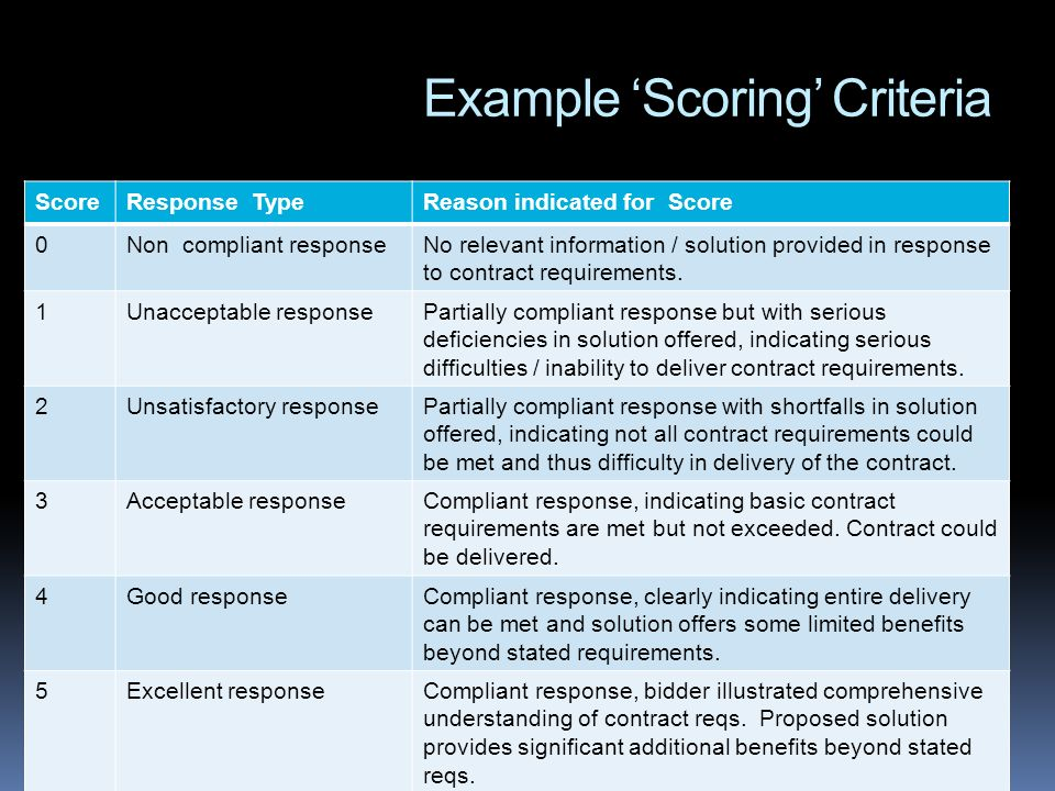 Example Scoring Criteria ScoreResponse TypeReason indicated for Score 0Non compliant responseNo relevant information / solution provided in response to contract requirements.