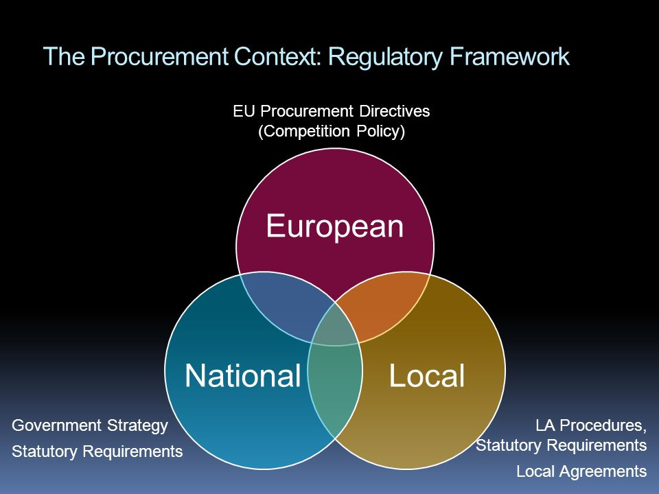 The Procurement Context: Regulatory Framework European LocalNational EU Procurement Directives (Competition Policy) Government Strategy Statutory Requ