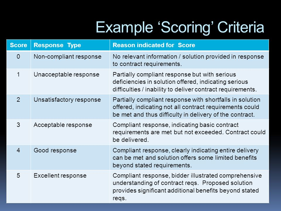 Example Scoring Criteria ScoreResponse TypeReason indicated for Score 0Non-compliant responseNo relevant information / solution provided in response to contract requirements.