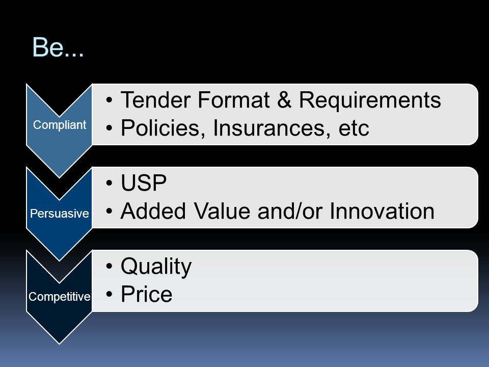 Be... Compliant Tender Format & Requirements Policies, Insurances, etc Persuasive USP Added Value and/or Innovation Competitive Quality Price