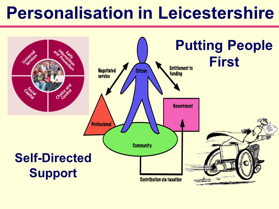 Personalisation in Leicestershire Putting People First Self-Directed Support