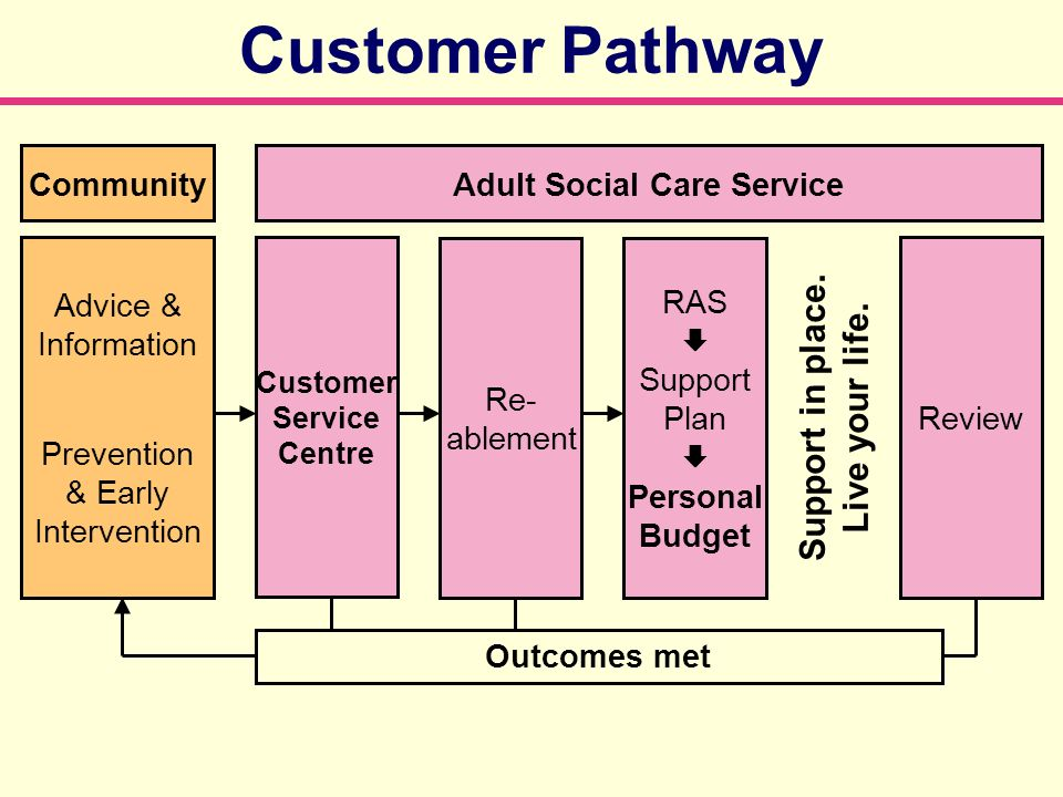 Customer Pathway Advice & Information Prevention & Early Intervention Customer Service Centre Re- ablement RAS Support Plan Personal Budget Review Com