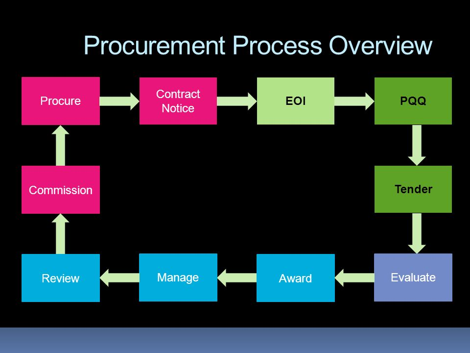 Procurement Process Overview Procure Contract Notice EOI Tender EvaluateManage Review Commission PQQ Award