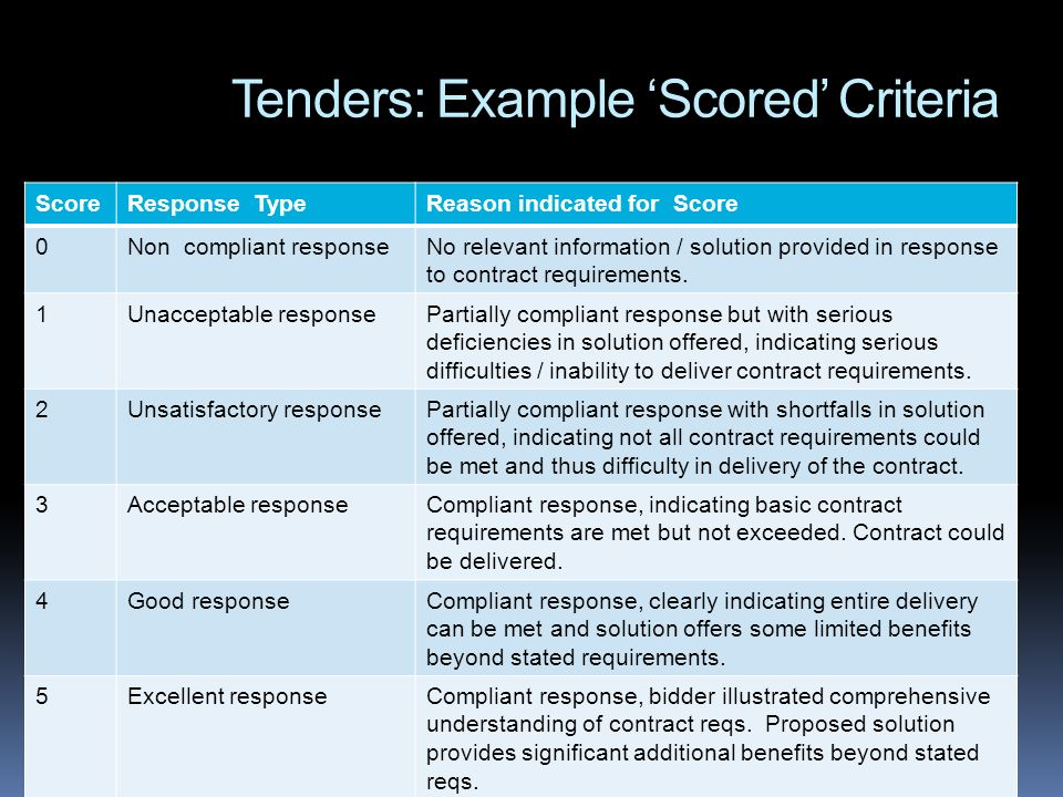Tenders: Example Scored Criteria ScoreResponse TypeReason indicated for Score 0Non compliant responseNo relevant information / solution provided in re