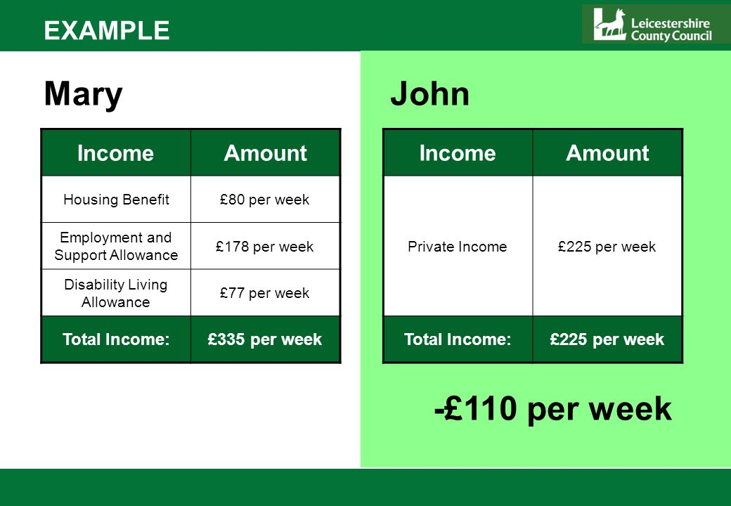 EXAMPLE IncomeAmount Housing Benefit£80 per week Employment and Support Allowance £178 per week Disability Living Allowance £77 per week Total Income:£335 per week MaryJohn IncomeAmount Private Income£225 per week Total Income:£225 per week -£110 per week