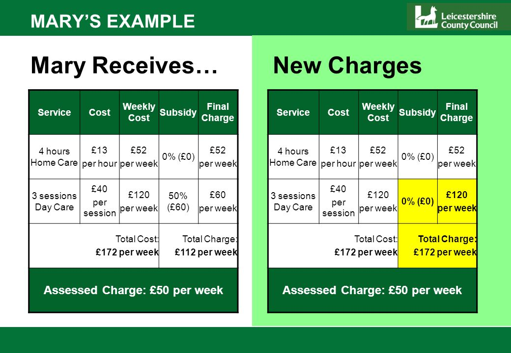 MARYS EXAMPLE ServiceCost Weekly Cost Subsidy Final Charge 4 hours Home Care £13 per hour £52 per week 0% (£0) £52 per week 3 sessions Day Care £40 per session £120 per week 50% (£60) £60 per week Total Cost: £172 per week Total Charge: £112 per week Assessed Charge: £50 per week Mary Receives… ServiceCost Weekly Cost Subsidy Final Charge 4 hours Home Care £13 per hour £52 per week 0% (£0) £52 per week 3 sessions Day Care £40 per session £120 per week 0% (£0) £120 per week Total Cost: £172 per week Total Charge: £172 per week Assessed Charge: £50 per week New Charges