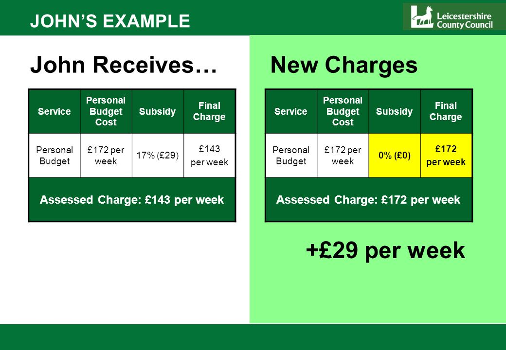 JOHNS EXAMPLE Service Personal Budget Cost Subsidy Final Charge Personal Budget £172 per week 17% (£29) £143 per week Assessed Charge: £143 per week John Receives… Service Personal Budget Cost Subsidy Final Charge Personal Budget £172 per week 0% (£0) £172 per week Assessed Charge: £172 per week New Charges +£29 per week