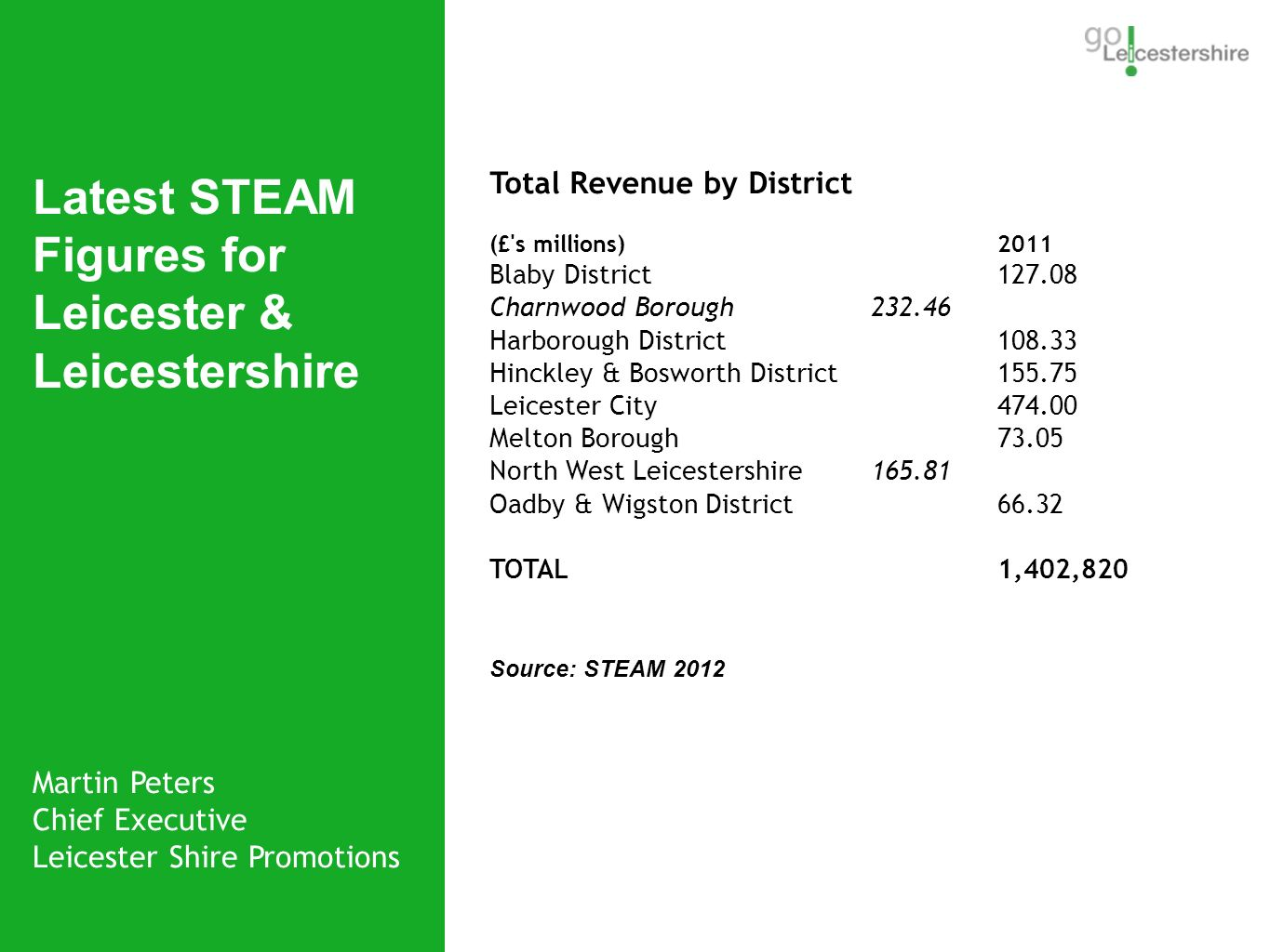 Martin Peters Chief Executive Leicester Shire Promotions Latest STEAM Figures for Leicester & Leicestershire Bradgate Park Total Revenue by District (£ s millions) 2011 Blaby District 127.08 Charnwood Borough 232.46 Harborough District 108.33 Hinckley & Bosworth District 155.75 Leicester City 474.00 Melton Borough 73.05 North West Leicestershire 165.81 Oadby & Wigston District 66.32 TOTAL 1,402,820 Source: STEAM 2012