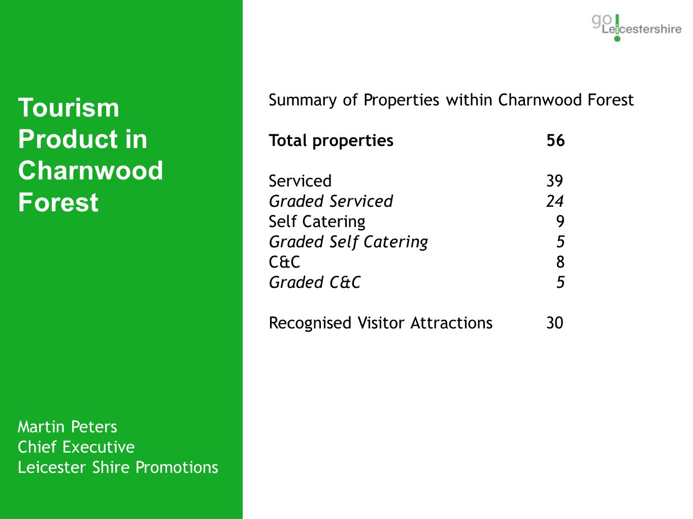 Martin Peters Chief Executive Leicester Shire Promotions Tourism Product in Charnwood Forest Bradgate Park Summary of Properties within Charnwood Forest Total properties56 Serviced 39 Graded Serviced24 Self Catering 9 Graded Self Catering 5 C&C 8 Graded C&C 5 Recognised Visitor Attractions 30