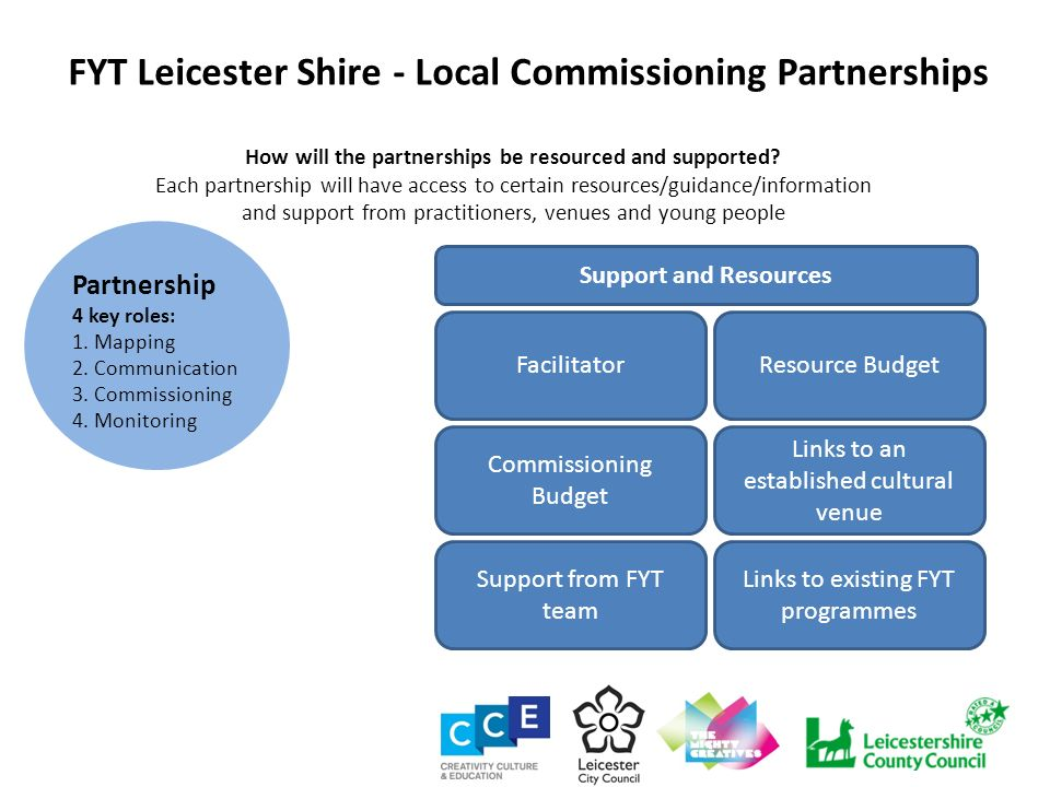 FYT Leicester Shire - Local Commissioning Partnerships How will the partnerships be resourced and supported? Each partnership will have access to cert