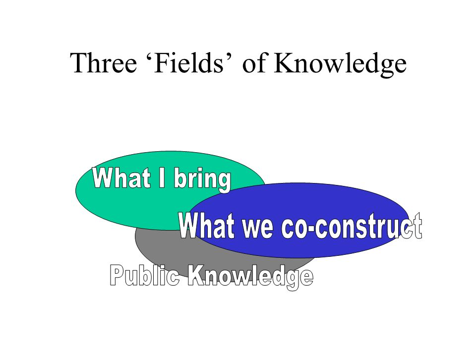 Three Fields of Knowledge