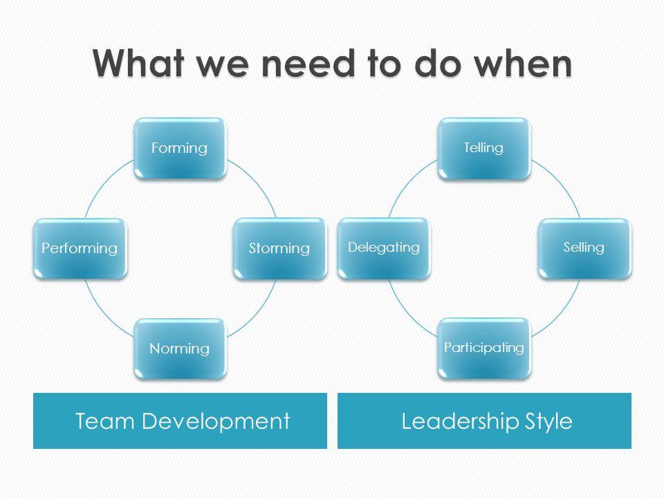 Team DevelopmentLeadership Style FormingStormingNormingPerforming TellingSellingParticipatingDelegating