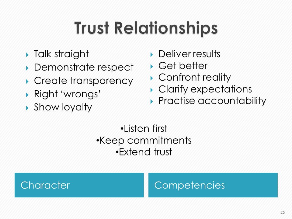 CharacterCompetencies Talk straight Demonstrate respect Create transparency Right wrongs Show loyalty Deliver results Get better Confront reality Clarify expectations Practise accountability 25 Listen first Keep commitments Extend trust