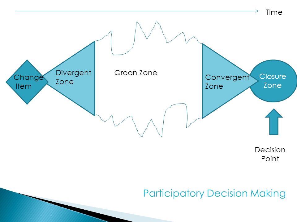 Closure Zone Change Item Divergent Zone Groan Zone Convergent Zone Decision Point Time Participatory Decision Making