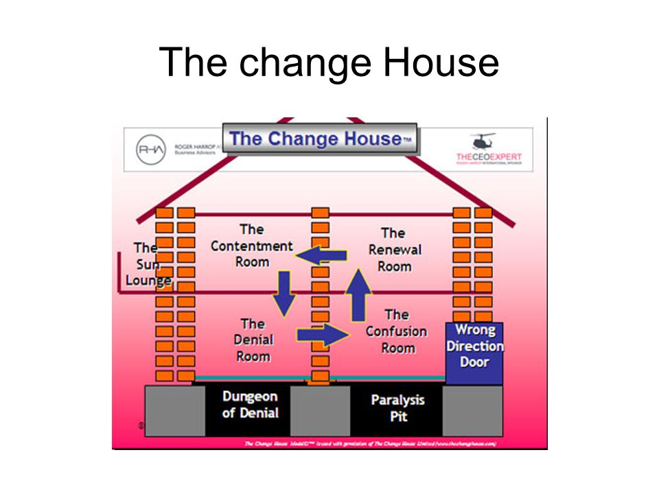 The change House
