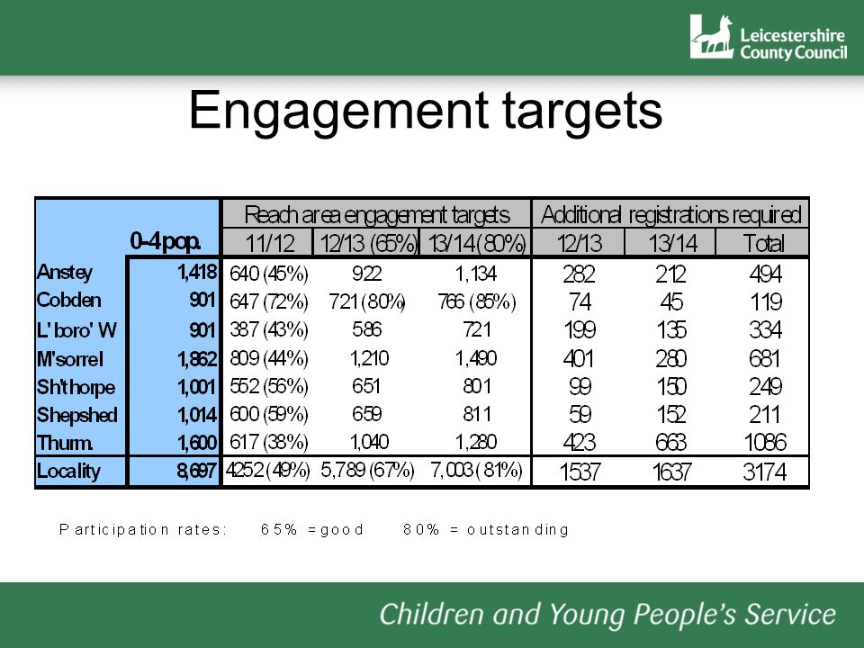 Engagement targets