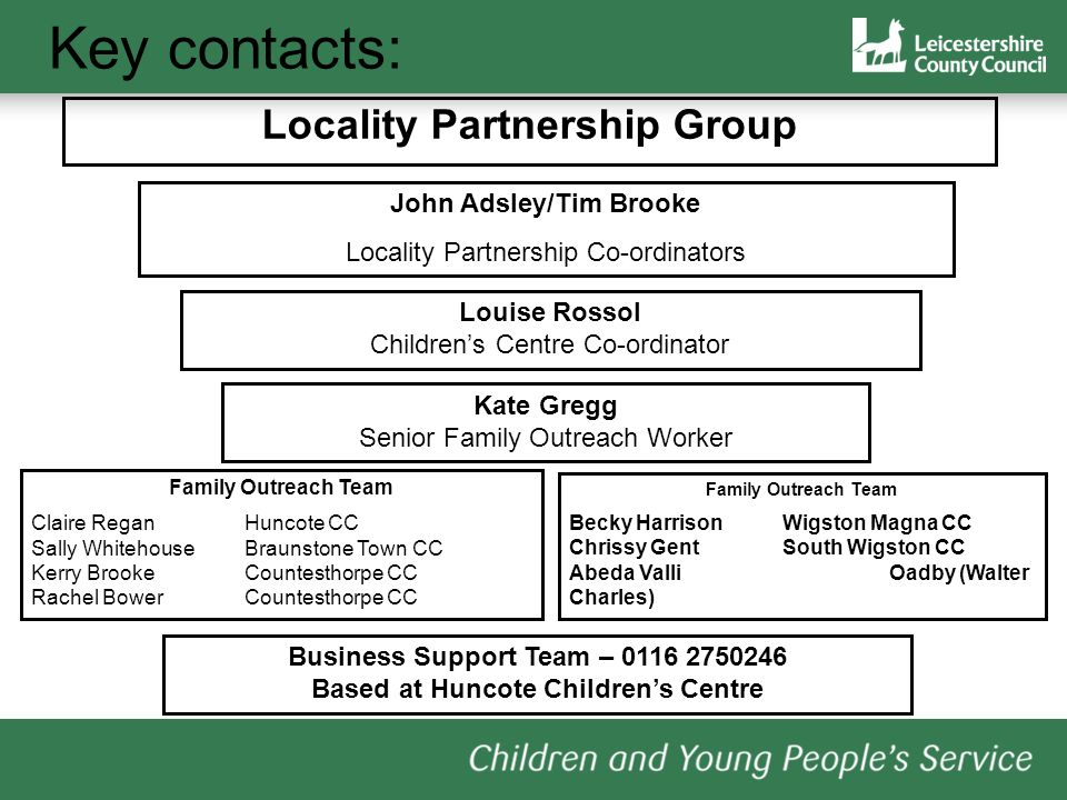 Key contacts: Locality Partnership Group John Adsley/Tim Brooke Locality Partnership Co-ordinators Louise Rossol Childrens Centre Co-ordinator Kate Gregg Senior Family Outreach Worker Family Outreach Team Claire ReganHuncote CC Sally WhitehouseBraunstone Town CC Kerry BrookeCountesthorpe CC Rachel BowerCountesthorpe CC Family Outreach Team Becky HarrisonWigston Magna CC Chrissy GentSouth Wigston CC Abeda ValliOadby (Walter Charles) Business Support Team – 0116 2750246 Based at Huncote Childrens Centre