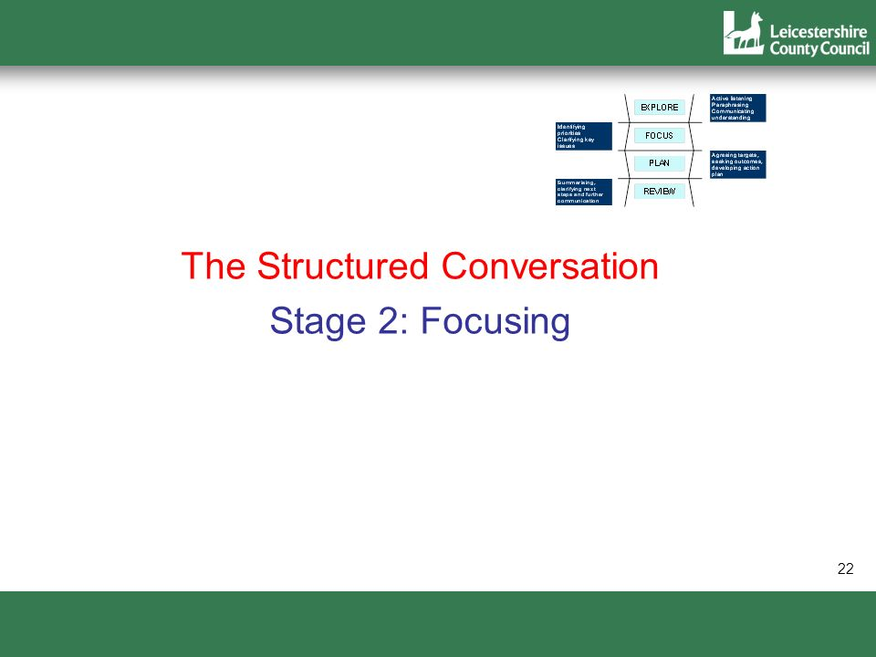 22 The Structured Conversation Stage 2: Focusing