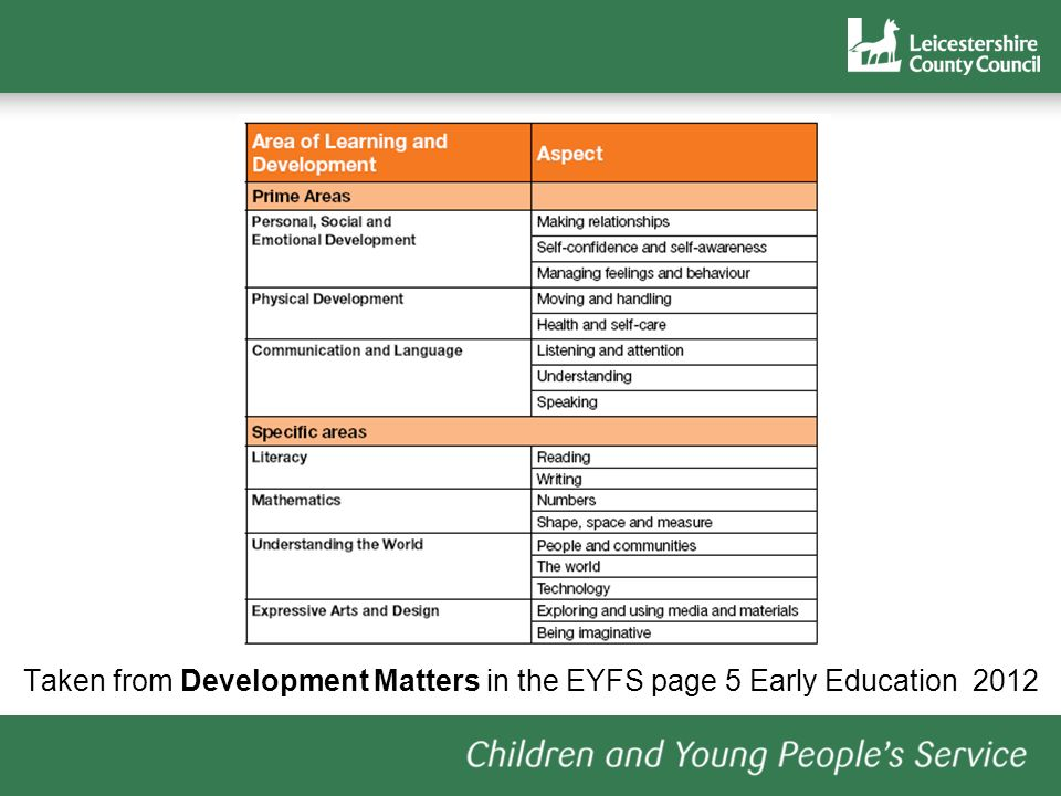 Taken from Development Matters in the EYFS page 5 Early Education 2012