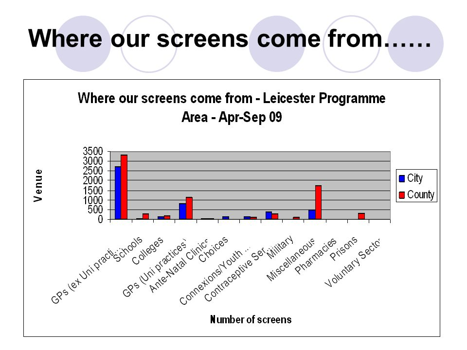 Where our screens come from……