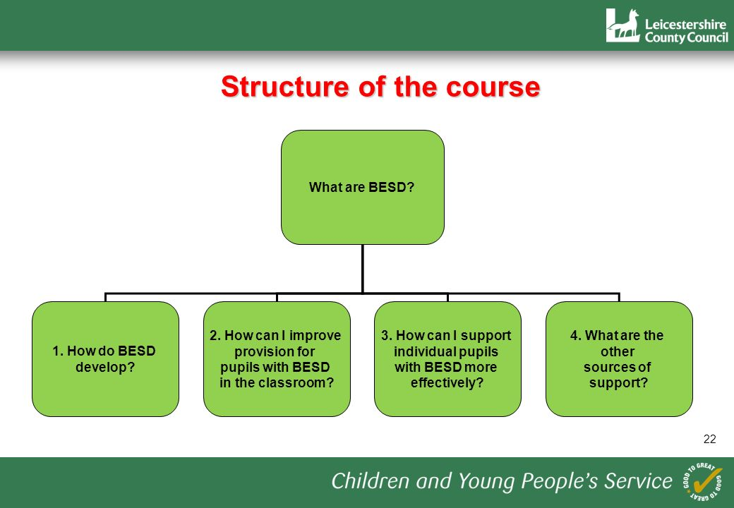 22 Structure of the course What are BESD. 1. How do BESD develop.