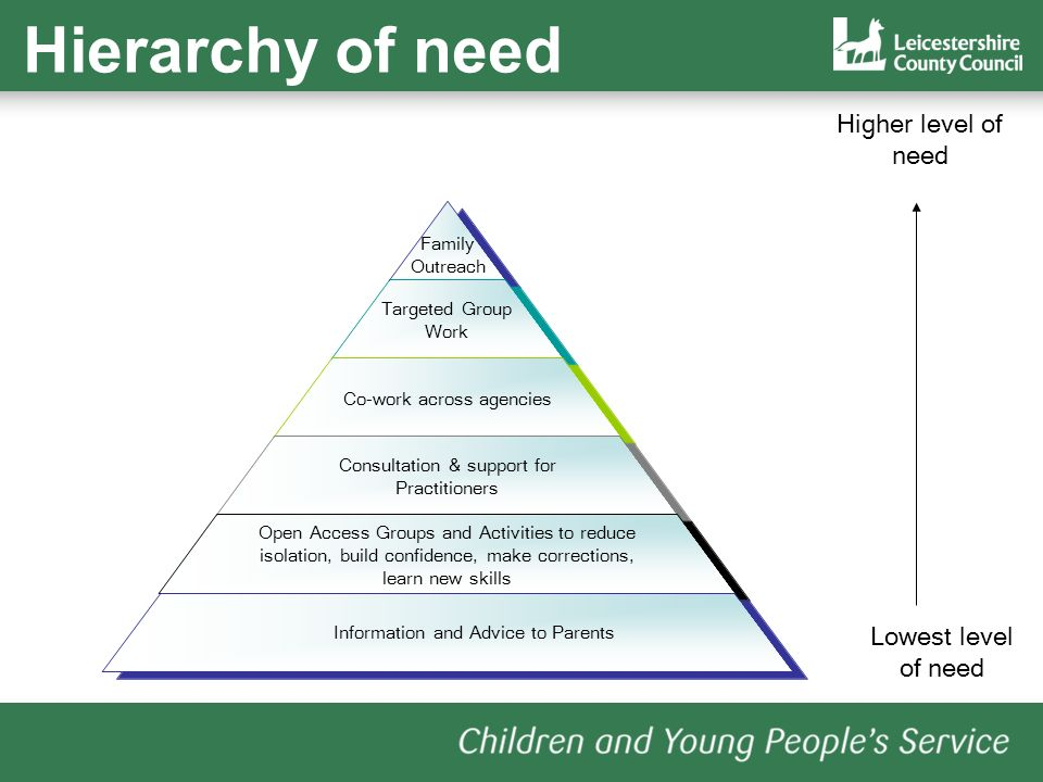 Family Outreach Information and Advice to Parents Higher level of need Lowest level of need Hierarchy of need