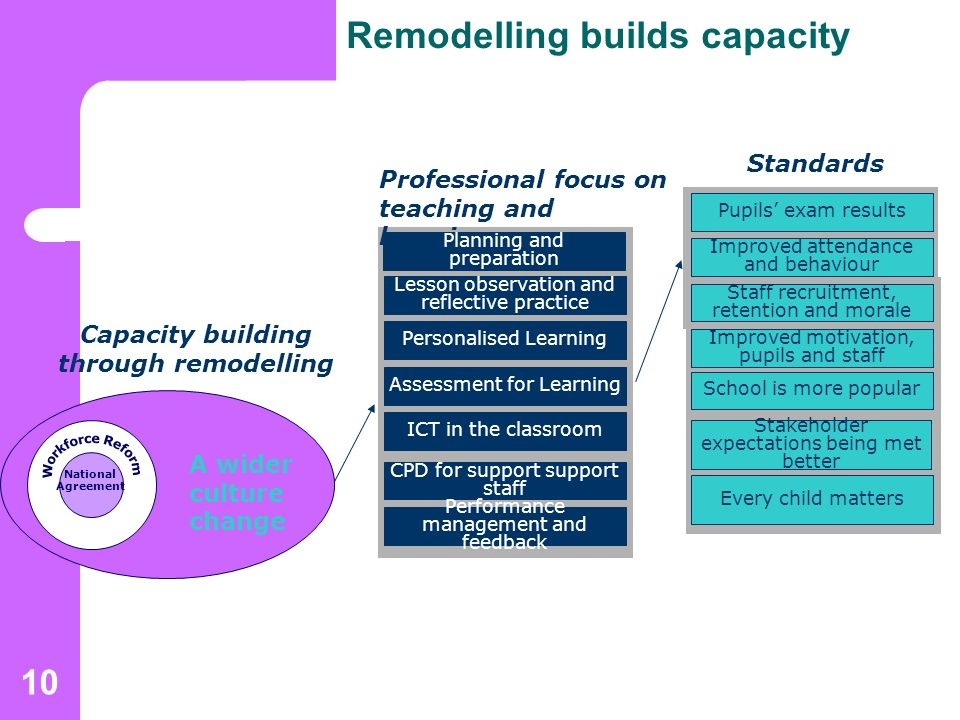 10 Remodelling builds capacity Capacity building through remodelling Professional focus on teaching and learning Standards Planning and preparation Lesson observation and reflective practice Personalised Learning Assessment for Learning ICT in the classroom CPD for support support staff Performance management and feedback Pupils exam results Improved attendance and behaviour Staff recruitment, retention and morale Improved motivation, pupils and staff School is more popular National Agreement A wider culture change Stakeholder expectations being met better Every child matters