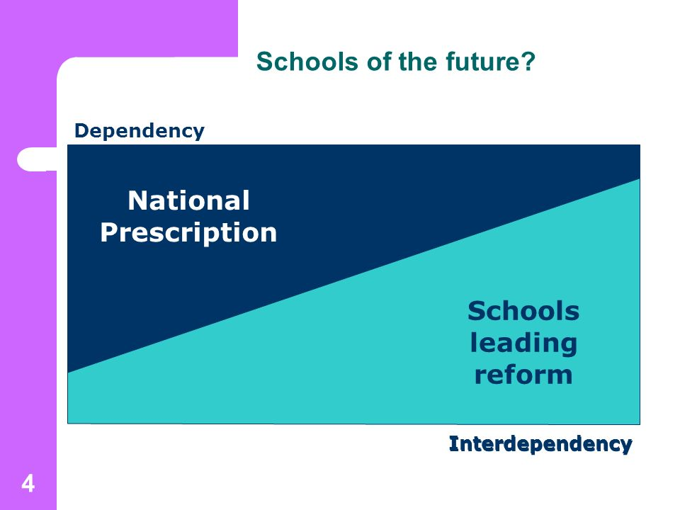 4 Schools of the future National Prescription Schools leading reform Dependency Interdependency