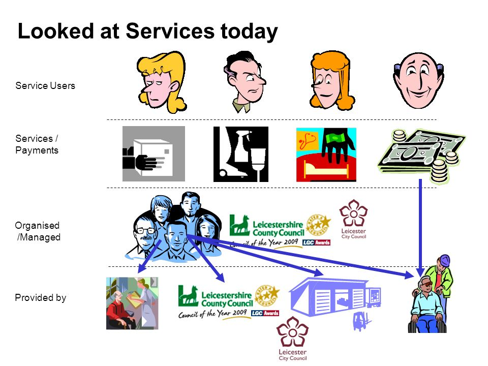Looked at Services today Service Users Services / Payments Organised /Managed Provided by