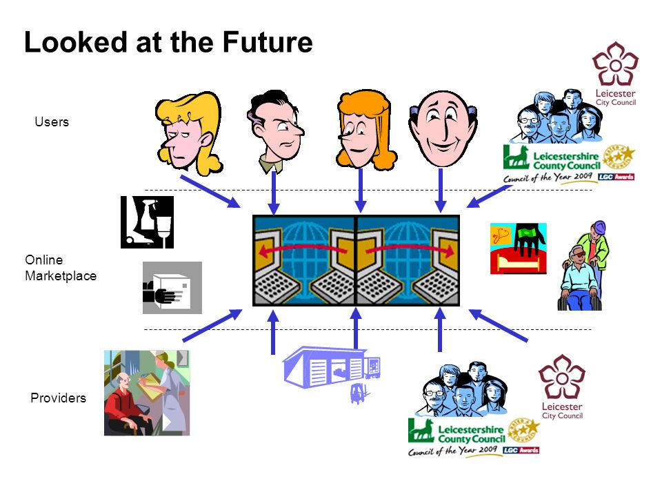 Looked at the Future Users Online Marketplace Providers