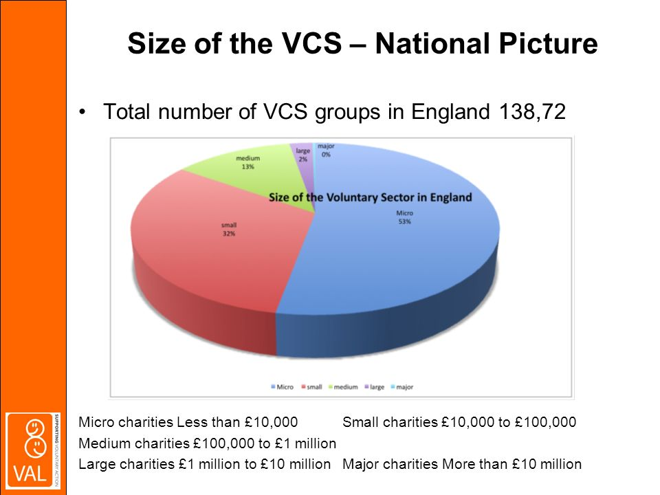Size of the VCS – National Picture Total number of VCS groups in England 138,72 Micro charities Less than £10,000 Small charities £10,000 to £100,000 Medium charities £100,000 to £1 million Large charities £1 million to £10 million Major charities More than £10 million