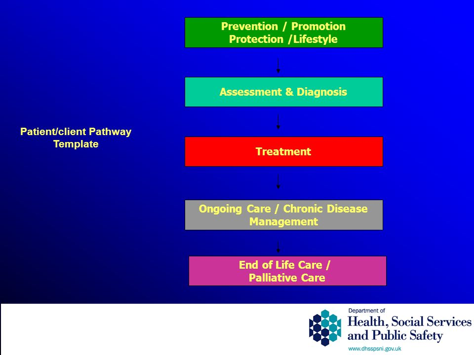 Patient/client Pathway Template Prevention / Promotion Protection /Lifestyle Assessment & Diagnosis Treatment Ongoing Care / Chronic Disease Management End of Life Care / Palliative Care