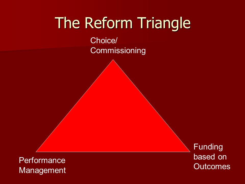 The Reform Triangle Choice/ Commissioning Performance Management Funding based on Outcomes