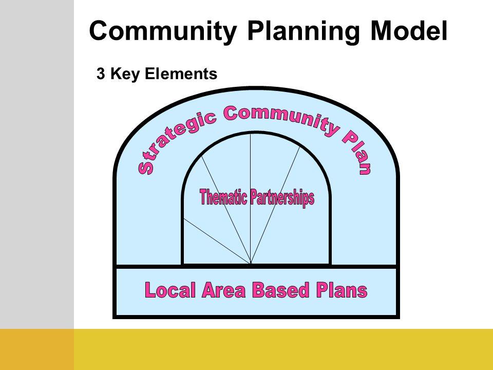 Community Planning Model 3 Key Elements