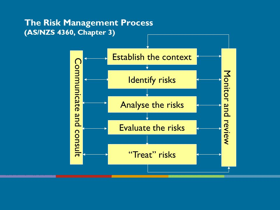 The Risk Management Process (AS/NZS 4360, Chapter 3) Identify risks Establish the context Analyse the risks Evaluate the risks Treat risks Communicate