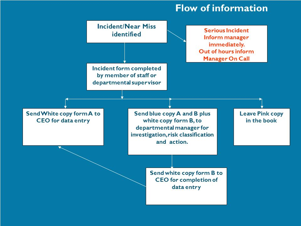 Flow of information Incident form completed by member of staff or departmental supervisor Send white copy form B to CEO for completion of data entry S