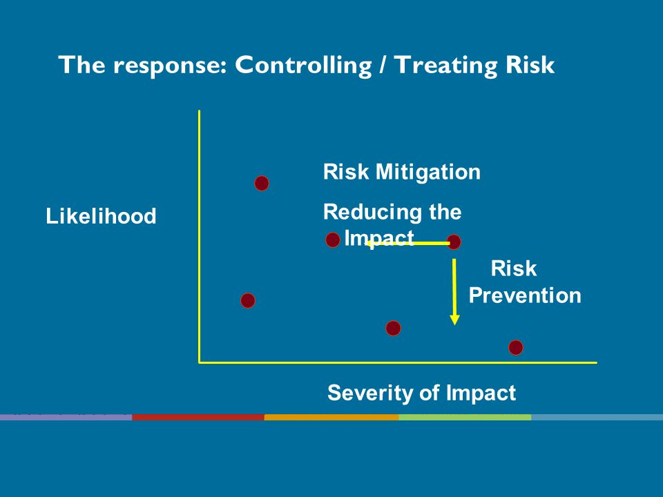 The response: Controlling / Treating Risk Likelihood Severity of Impact Risk Prevention Risk Mitigation Reducing the Impact