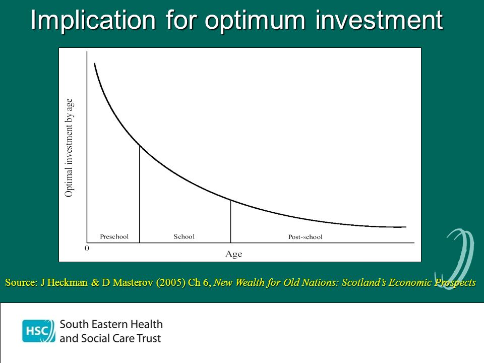 Implication for optimum investment Source: J Heckman & D Masterov (2005) Ch 6, New Wealth for Old Nations: Scotlands Economic Prospects