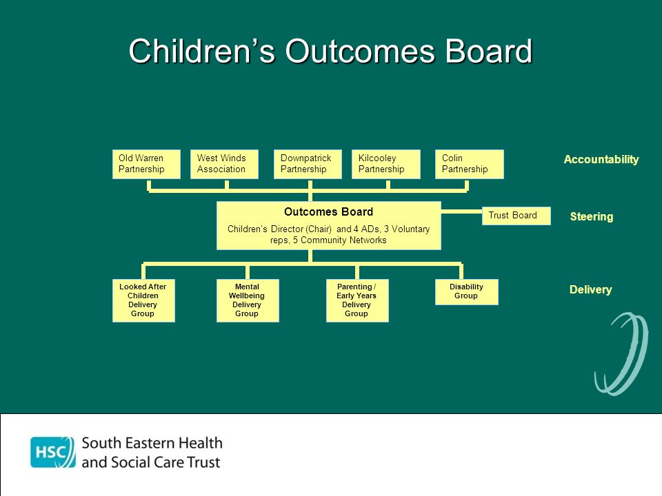 Childrens Outcomes Board Old Warren Partnership West Winds Association Downpatrick Partnership Kilcooley Partnership Colin Partnership Outcomes Board Childrens Director (Chair) and 4 ADs, 3 Voluntary reps, 5 Community Networks Mental Wellbeing Delivery Group Looked After Children Delivery Group Parenting / Early Years Delivery Group Disability Group Trust Board Accountability Delivery Steering