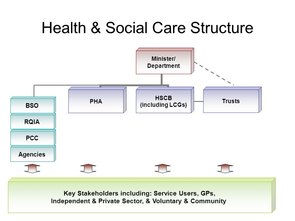 Health & Social Care Structure Minister/ Department PHA HSCB (including LCGs) Trusts BSO RQIA PCC Key Stakeholders including: Service Users, GPs, Independent & Private Sector, & Voluntary & Community Agencies