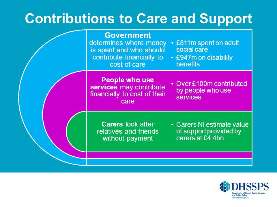 Contributions to Care and Support Government determines where money is spent and who should contribute financially to cost of care People who use serv