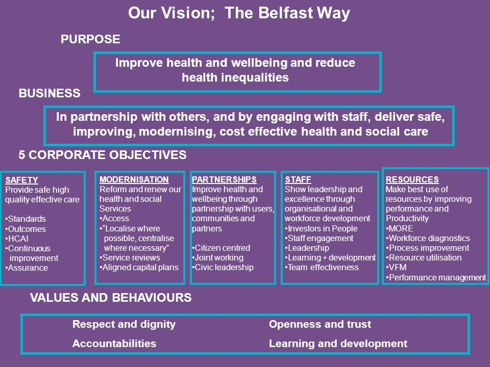 Improve health and wellbeing and reduce health inequalities PURPOSE BUSINESS In partnership with others, and by engaging with staff, deliver safe, imp