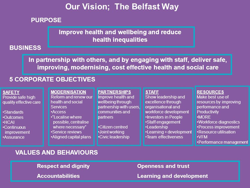 Improve health and wellbeing and reduce health inequalities PURPOSE BUSINESS In partnership with others, and by engaging with staff, deliver safe, improving, modernising, cost effective health and social care 5 CORPORATE OBJECTIVES VALUES AND BEHAVIOURS MODERNISATION Reform and renew our health and social Services Access Localise where possible, centralise where necessary Service reviews Aligned capital plans PARTNERSHIPS Improve health and wellbeing through partnership with users, communities and partners Citizen centred Joint working Civic leadership STAFF Show leadership and excellence through organisational and workforce development Investors in People Staff engagement Leadership Learning + development Team effectiveness RESOURCES Make best use of resources by improving performance and Productivity MORE Workforce diagnostics Process improvement Resource utilisation VFM Performance management SAFETY Provide safe high quality effective care Standards Outcomes HCAI Continuous improvement Assurance Our Vision; The Belfast Way Respect and dignity Accountabilities Openness and trust Learning and development